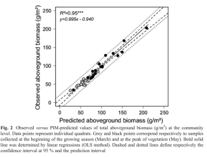 Prediction of aboveground biomass by the Point-Intercept method (PIM) of vegetation survey in a diverse grassland commuity